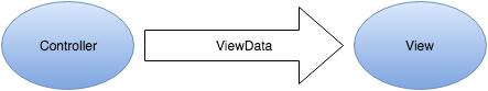 ViewData
