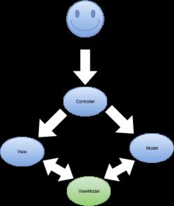 ViewModel vs ViewData vs ViewBag vs TempData vs Session in MVC